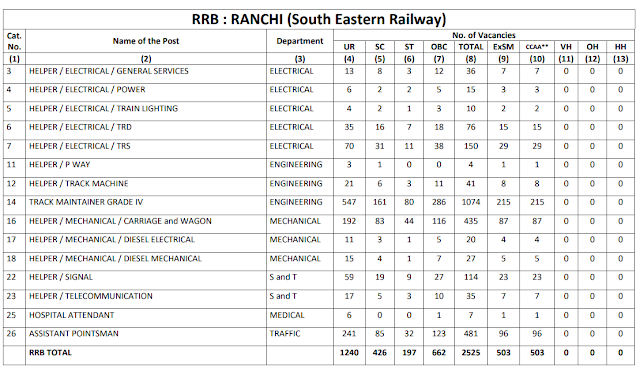 Railway Recruitment Board RANCHI total 2525 Group D Vacancy CEN 2/2018