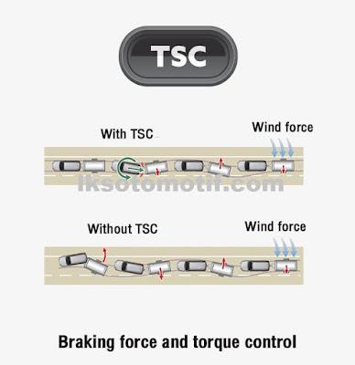teknologi TSC   pada Toyota Fortuner 2020