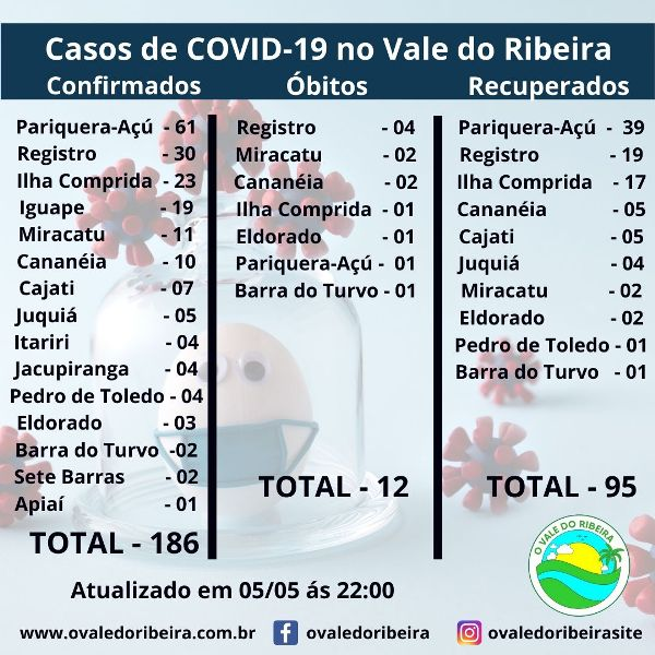 O Vale do Ribeira neste 05/05, soma 186 casos positivos e 12 mortes do Coronavírus - Covid-19