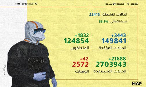 (كوفيد-19).. 3443 إصابة جديدة و1832 حالة شفاء خلال الـ24 ساعة الماضية