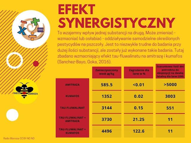 Infografika prezentująca synergię działania pestycydów