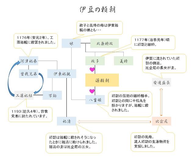 「伊豆の頼朝」人物関係図