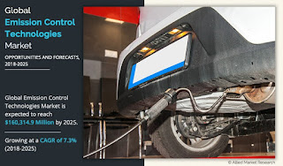Emission Control Technology Market Gwoth, Scope Emerging