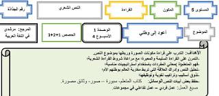 جذاذة النص الشعري أعود إلى وطني للمستوى الخامس الأسبوع 4 من الوحدة الأولى مرشدي في اللغة العربية
