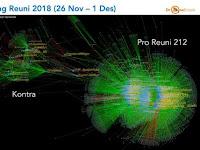 Pro Kontra Aksi Reuni 212 di Dunia Maya : Analisis Pakar Medsos