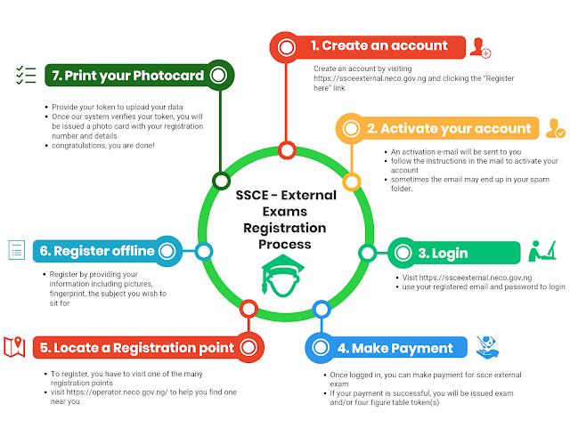 NECO GCE Registration Form (Nov/Dec) | Cybercafes & Candidates