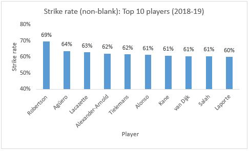 Fantasy Premier League 2018-19: Top 10 players strike rate