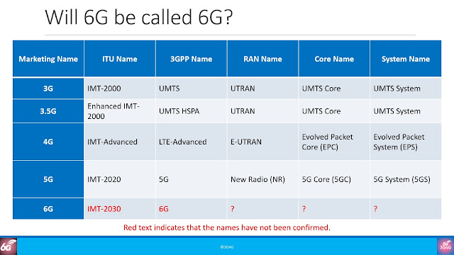 Will 6G be called 6G?