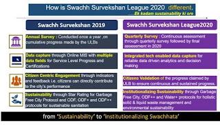 How-is-Swachh-Survekshan-League-2020