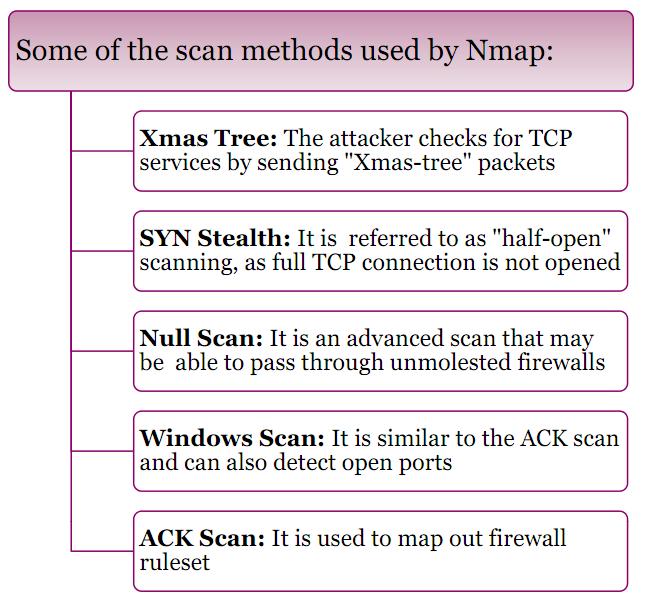 Scanning là một trong các bước tấn công hệ thống | HỌC VIỆN ĐÀO TẠO
