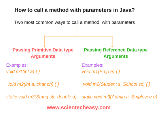 Learn how to call a method with parameters in Java, Method Argument, and Parameter, Parameters Types, Passing primitive data types arguments, Passing Reference data type arguments, Inner method.