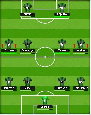 Top Eleven Tactics 4-4-2 Offensive