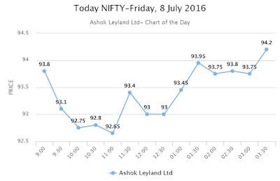 Today NIFTY - Ashok Leyland