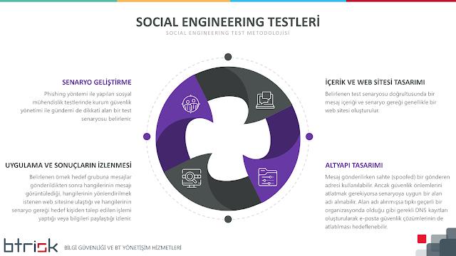 Social Engineering Test Metodolojisi