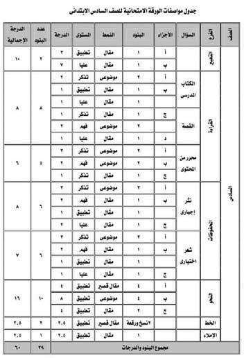 مواصفات امتحان اللغة العربية الصف السادس الأبتدائي ترم ثاني 2018