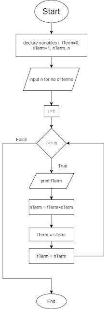 Flowchart for fibonacci series