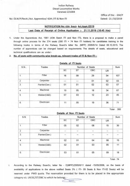 Diesel Locomotive Works Recruitment 2019