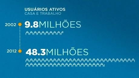 Usuários ativos de internet no Brasil