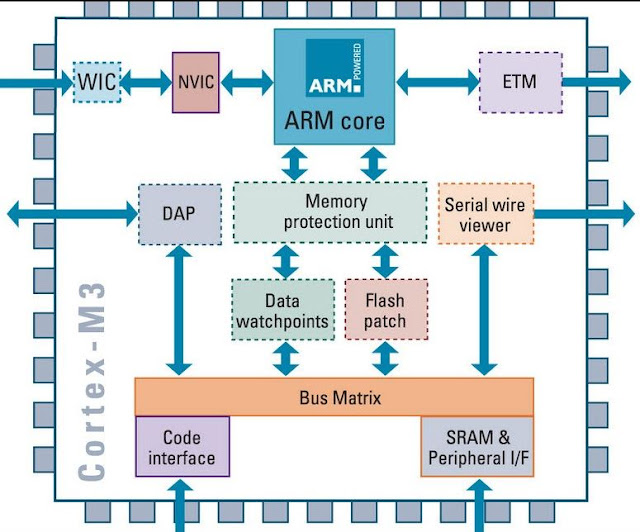 arm processor architecture in embedded systems