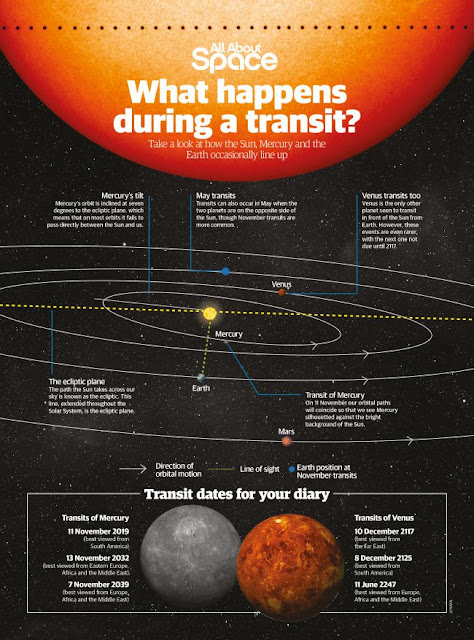 What happen during a transit?