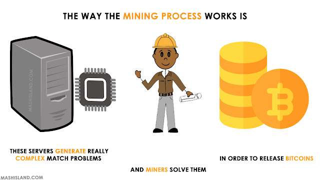 How does Bitcoin Cloud Mining work