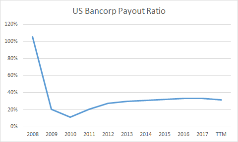 Dividends | Earnings | Payout Ratio