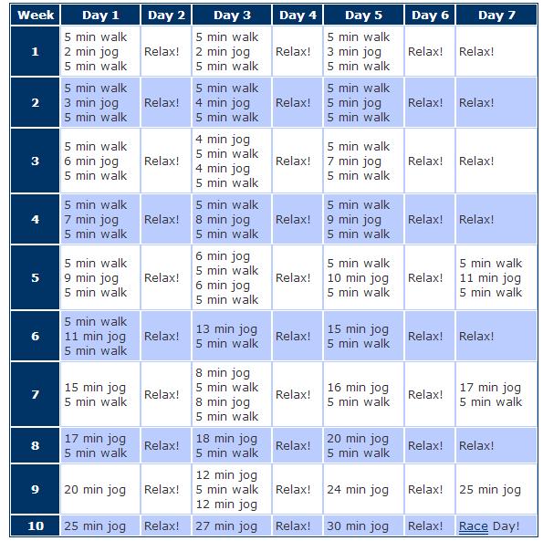 From couch to 5k – Kost og ordentlig ernæring