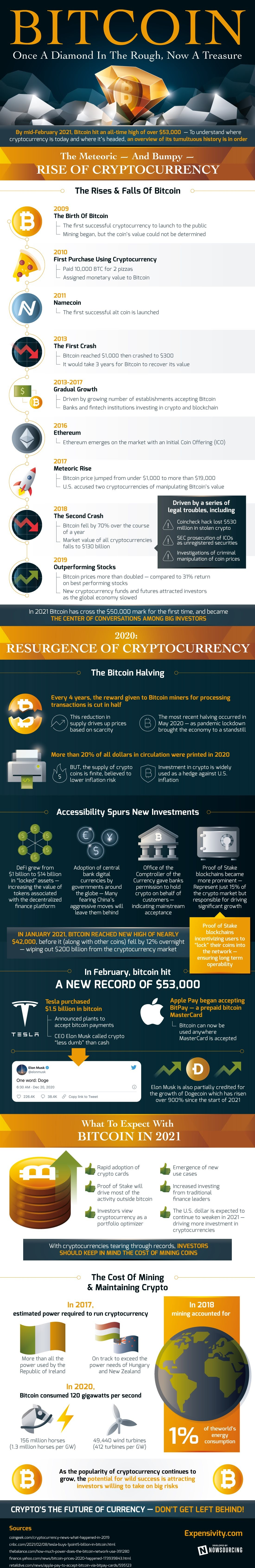 Bitcoin - The Currency of the Future