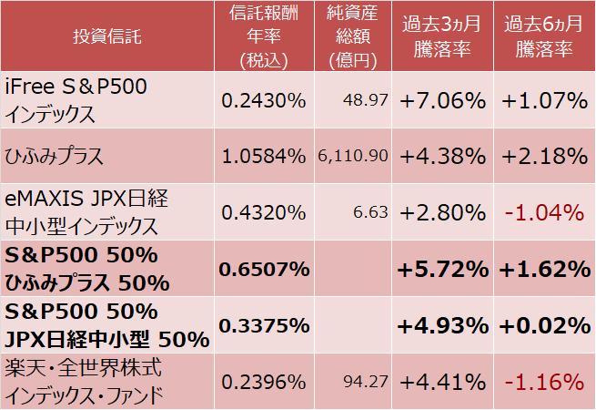 iFree S&P500インデックス、ひふみプラス、eMAXIS JPX日経中小型インデックス、楽天・全米株式インデックス・ファンド