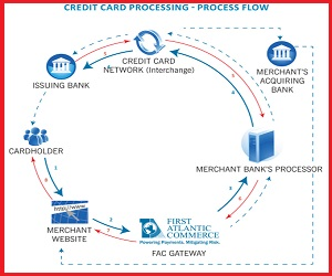Credit Card Processing System