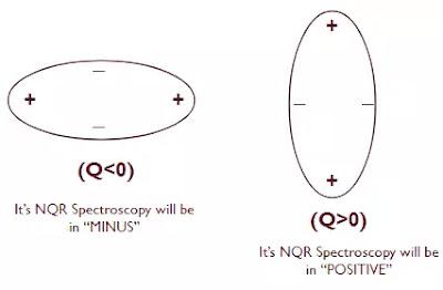 the shape of molecule