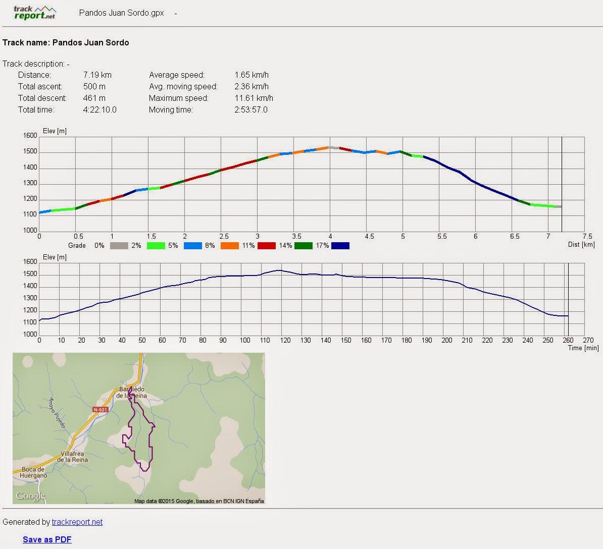 hight resolution of los perfiles de elevaci n se muestran basados tanto en google maps como en los datos del track