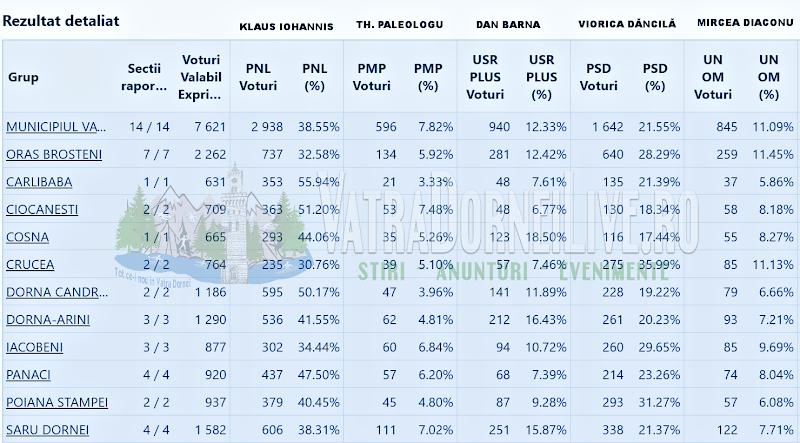 Rezultate Alegeri Prezidențiale 2019 pentru Localitățile din Țara Dornelor (Turul I)