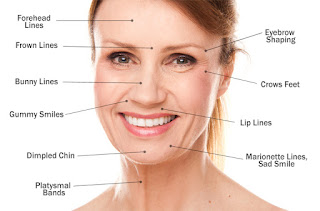 botox tratment details in india