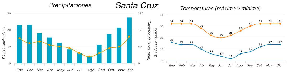 el tiempo en Santa Cruz