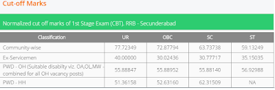 RRB Secunderabad Results Cut off marks