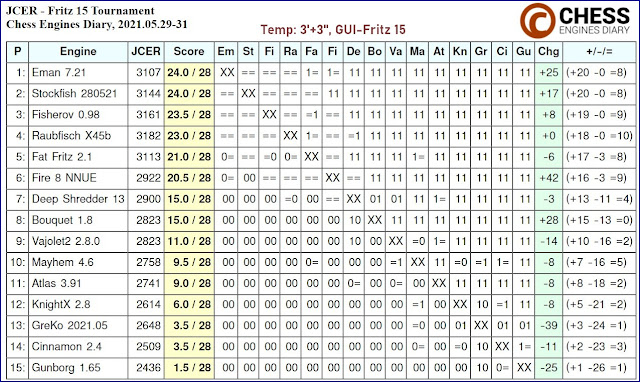Chess Engines Diary - Tournaments 2021 - Page 8 2021.05.29.Fritz15Tournament