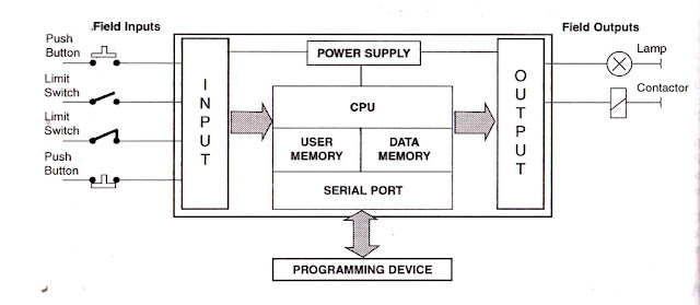 Lights 1 System Wiring Diagram 2 Internal Control Box Wiring Diagram