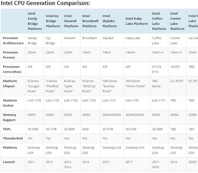 CPU Baru Comet Lake-S