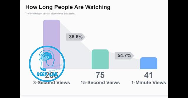 الربح من الفيس بوك من الفيديوهات والبت المباشر والتبرعات والمقالات مثل ادسنس