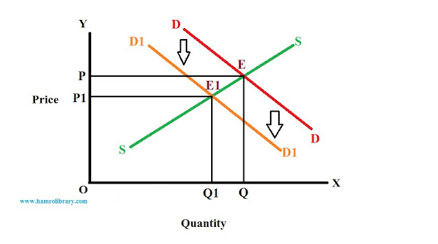 effect-of-leftward-shift-in-demand-curve