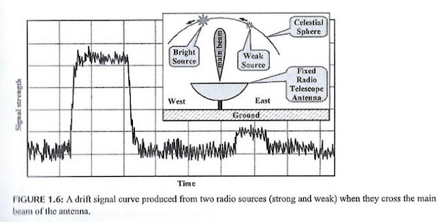 "Example of radio source as it drifts across beam of an antenna due to Earth rotation (Source: ""Radio Astronomy"", Joardar & Claycomb)"