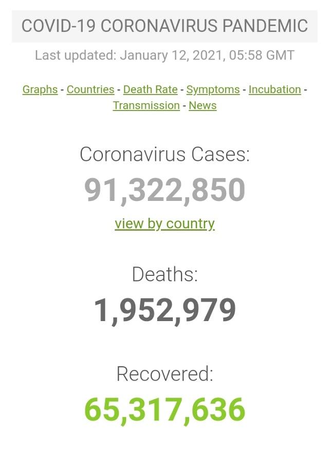 Kasus Covid-19 di Seluruh Dunia per 12 Januari 2021 ( 05:58 GMT)