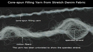 Structure of an elastic core spun yarn