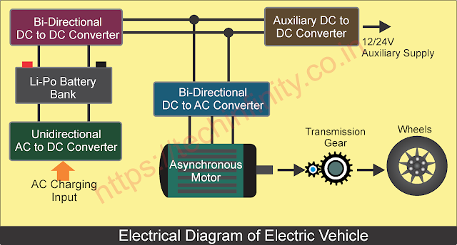 What are the electrical components of EV?