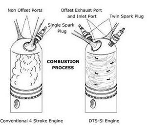 Seminar On DIGITAL TWIN SPARK IGNITION (DTSI) Download Report