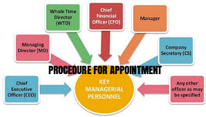 Procedure-For-Appointment-Key-Managerial-Personnel-KMP