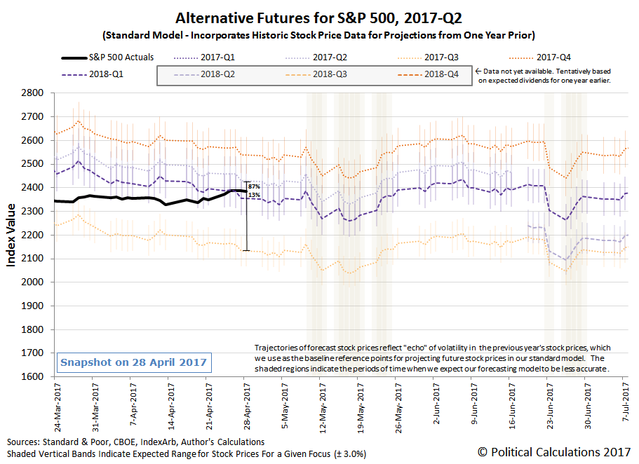 Alternative Futures - S&P 500 - 2017Q2 - Standard Model - Snapshot on 28 April 2017, without effect of DVJN anomaly from Costco special dividend