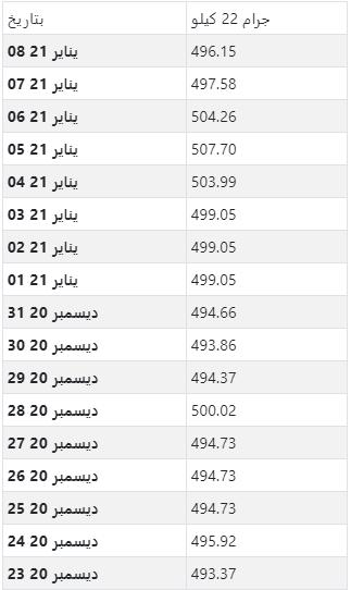 أسعار الذهب اليومية بالدرهم المغربي لكل جرام عيار 22
