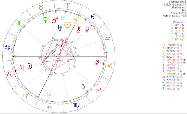 Horoskop Siddhādeśi